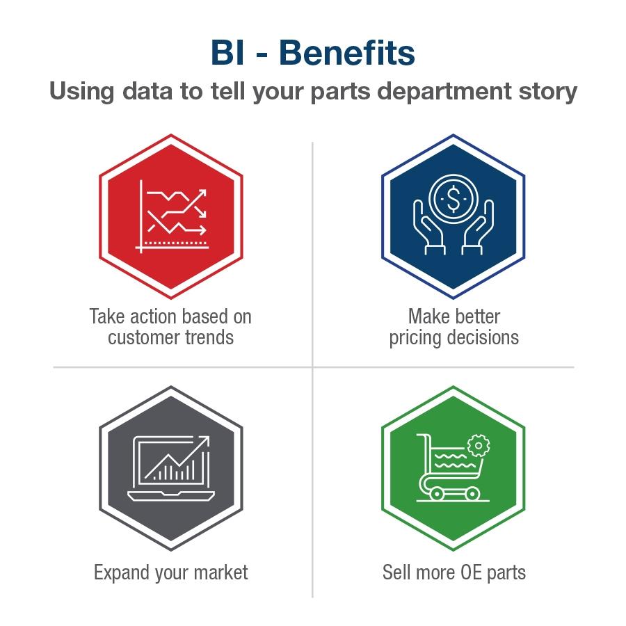 BI-Benefits-chart_2.jpg#asset:5392